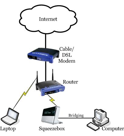 Basic Internet Wiring Diagram