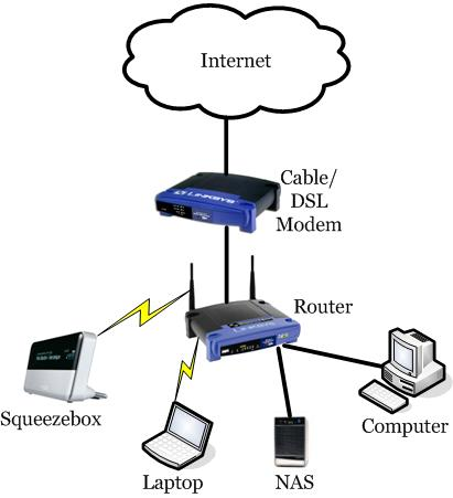 the join in it query thead so this is the basic idea of home networking