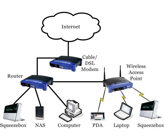 Network design squeezeboxwiki Wired home network architecture